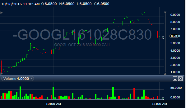 Textbook Steamroom Action for 200% Gains in Friday's GOOGL